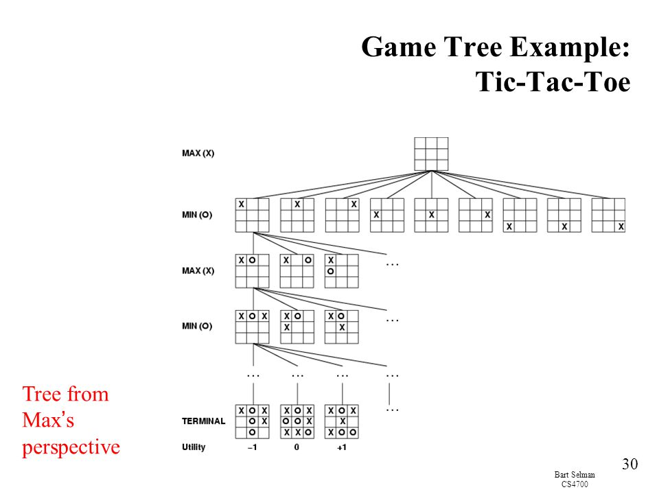 Game Tree Example: Tic-Tac-Toe