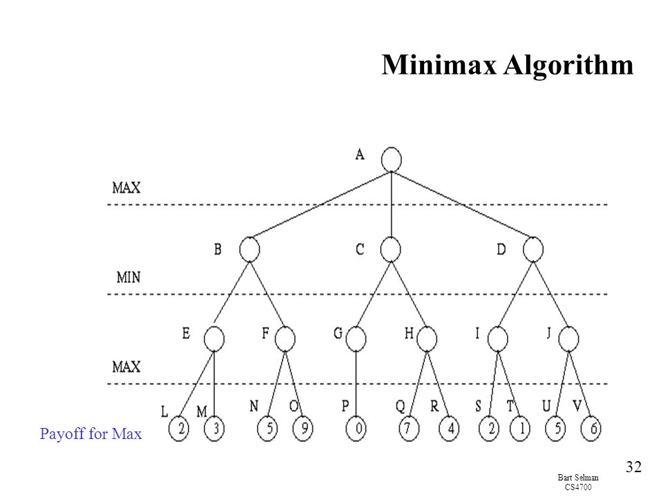 Minimax Algorithm Payoff for Max