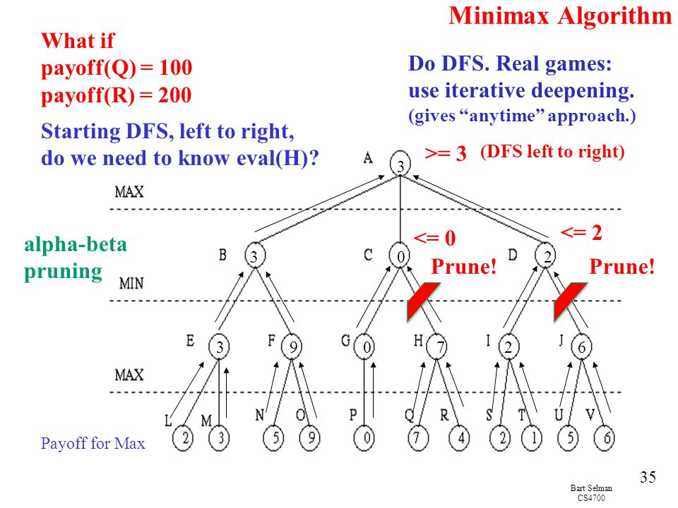 Minimax Algorithm What if payoff(Q) = 100 payoff(R) = 200