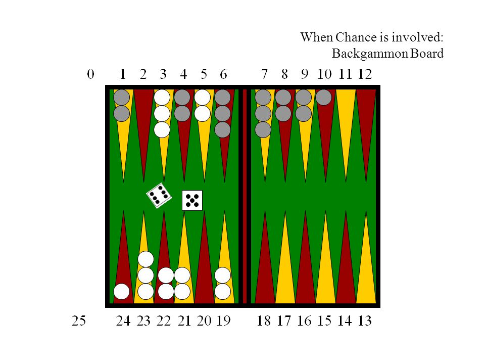 When Chance is involved: Backgammon Board