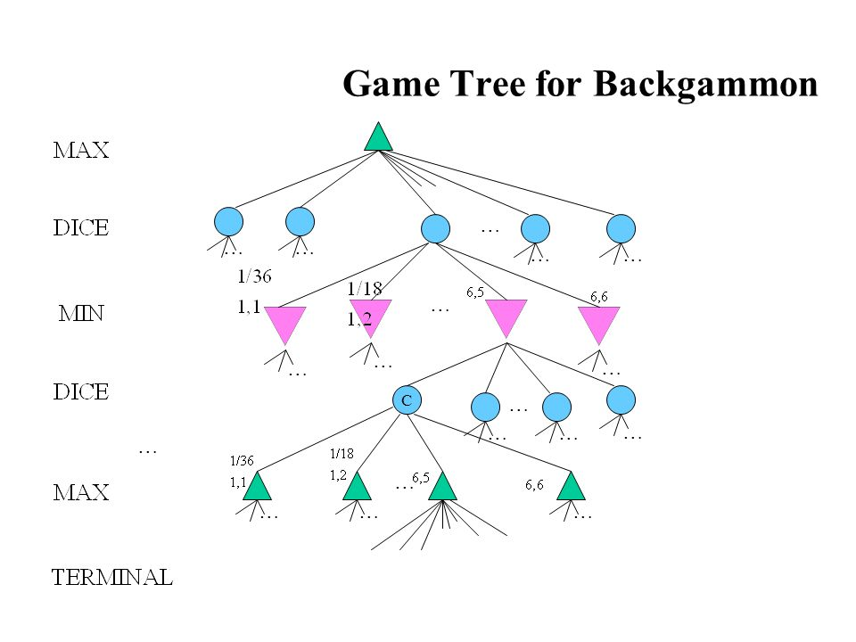 Game Tree for Backgammon