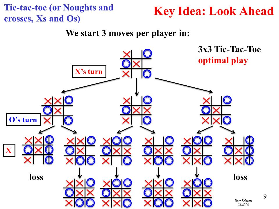 Key Idea: Look Ahead Tic-tac-toe (or Noughts and crosses, Xs and Os)