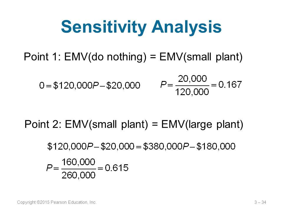 Sensitivity Analysis Point 1: EMV(do nothing) = EMV(small plant)