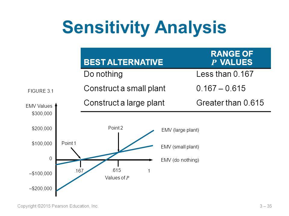 Sensitivity Analysis BEST ALTERNATIVE RANGE OF P VALUES Do nothing