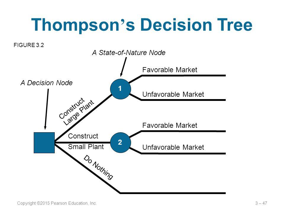 Thompson's Decision Tree