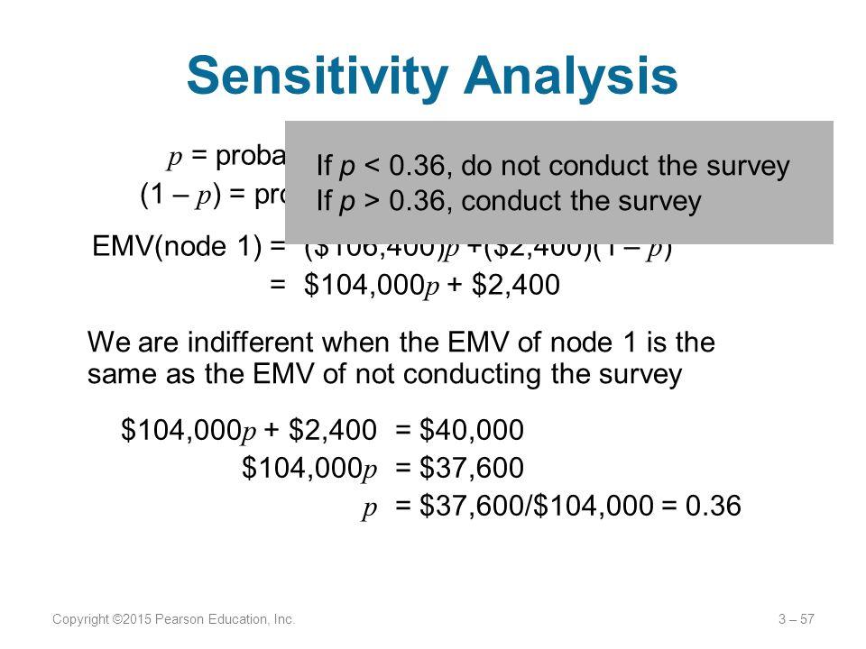 Sensitivity Analysis If p < 0.36, do not conduct the survey