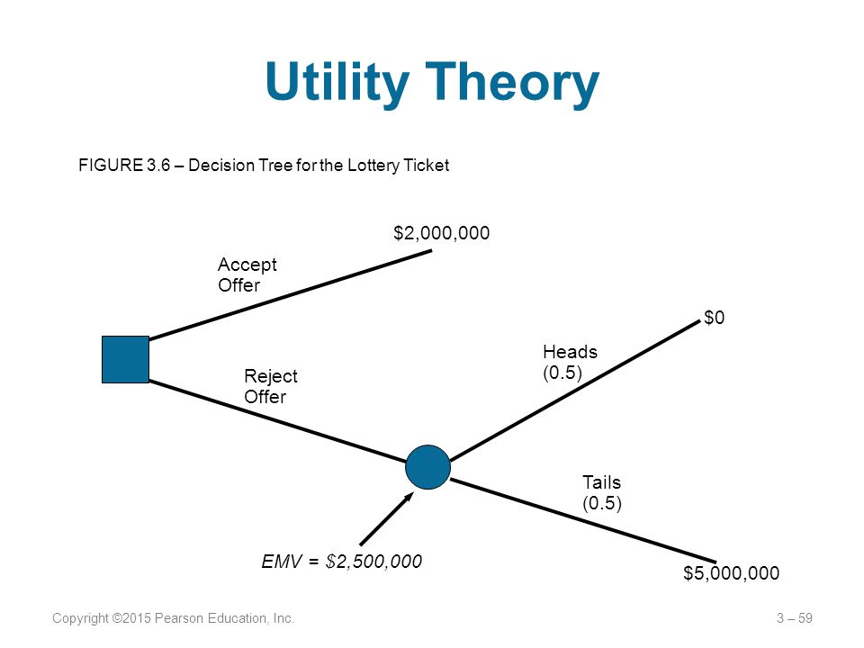 Utility Theory $2,000,000 Accept Offer $0 Heads (0.5) Reject Offer