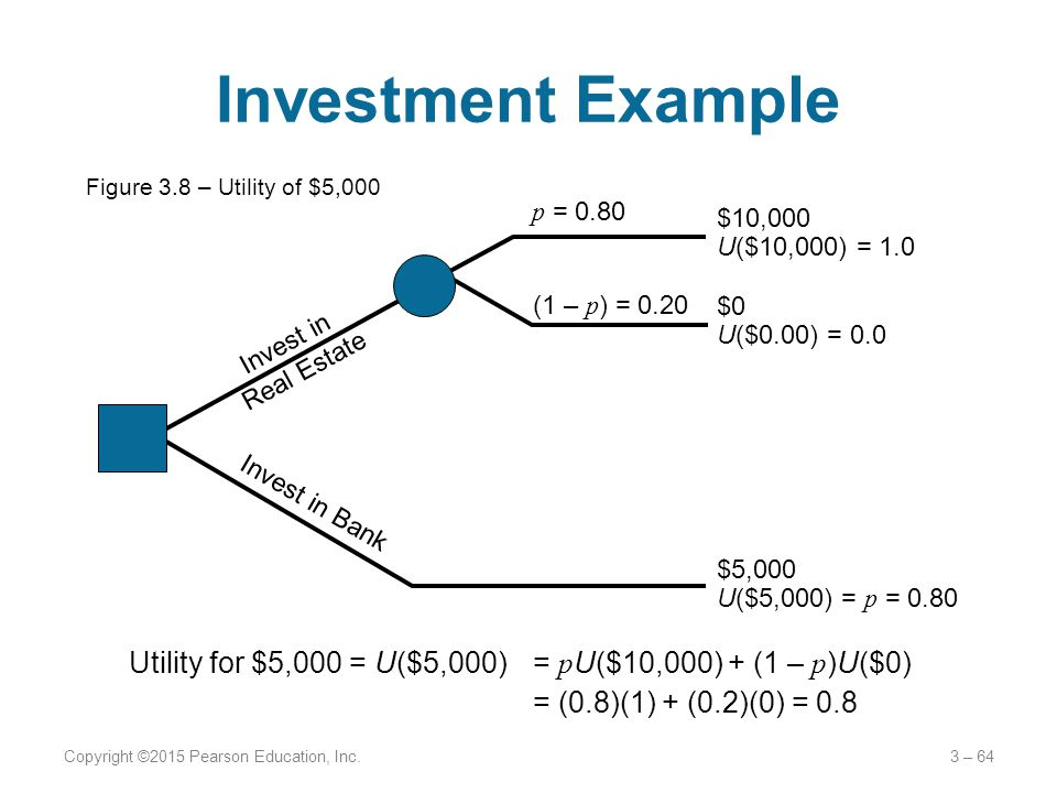 Investment Example Figure 3.8 – Utility of $5,000. p = 0.80. (1 – p) = 0.20. Invest in. Real Estate.