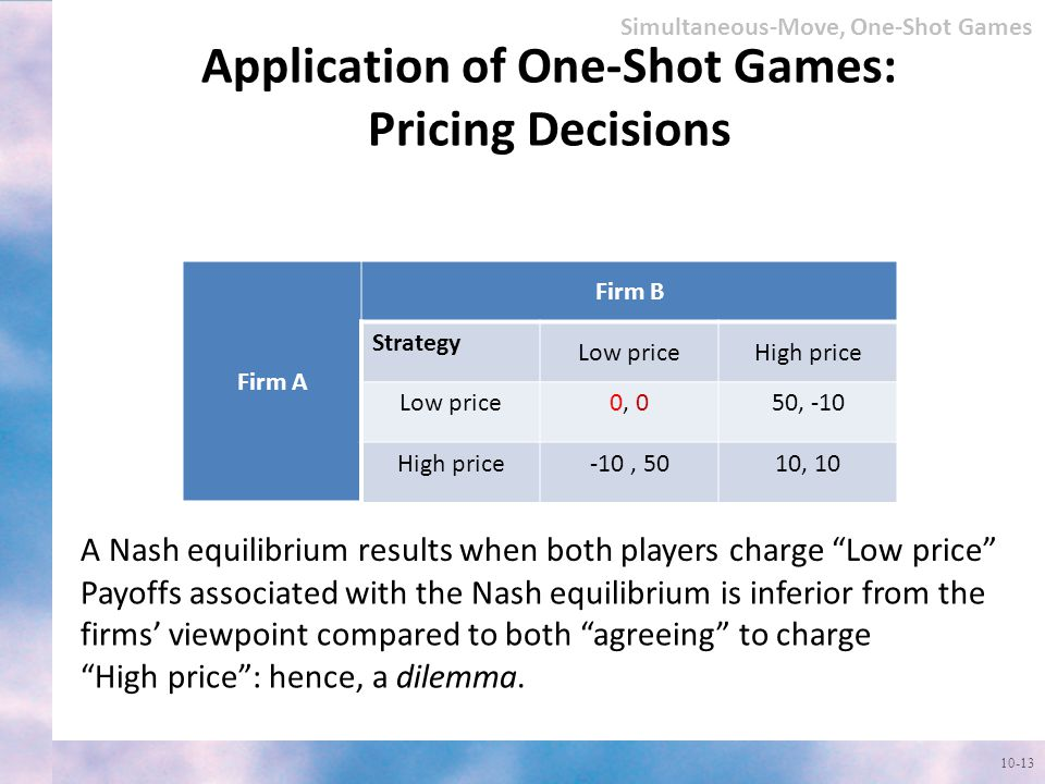 Application of One-Shot Games: Pricing Decisions
