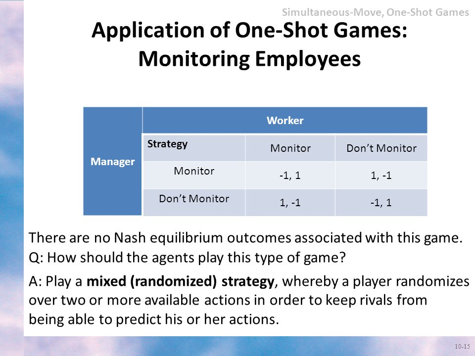 Application of One-Shot Games: Monitoring Employees