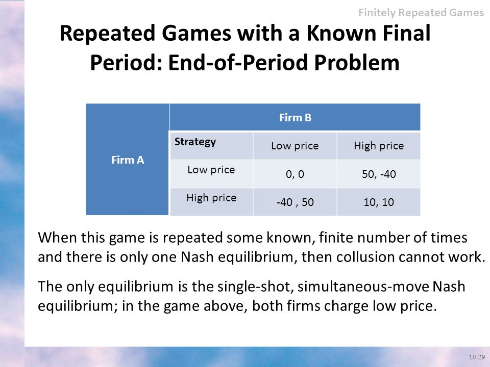 Repeated Games with a Known Final Period: End-of-Period Problem