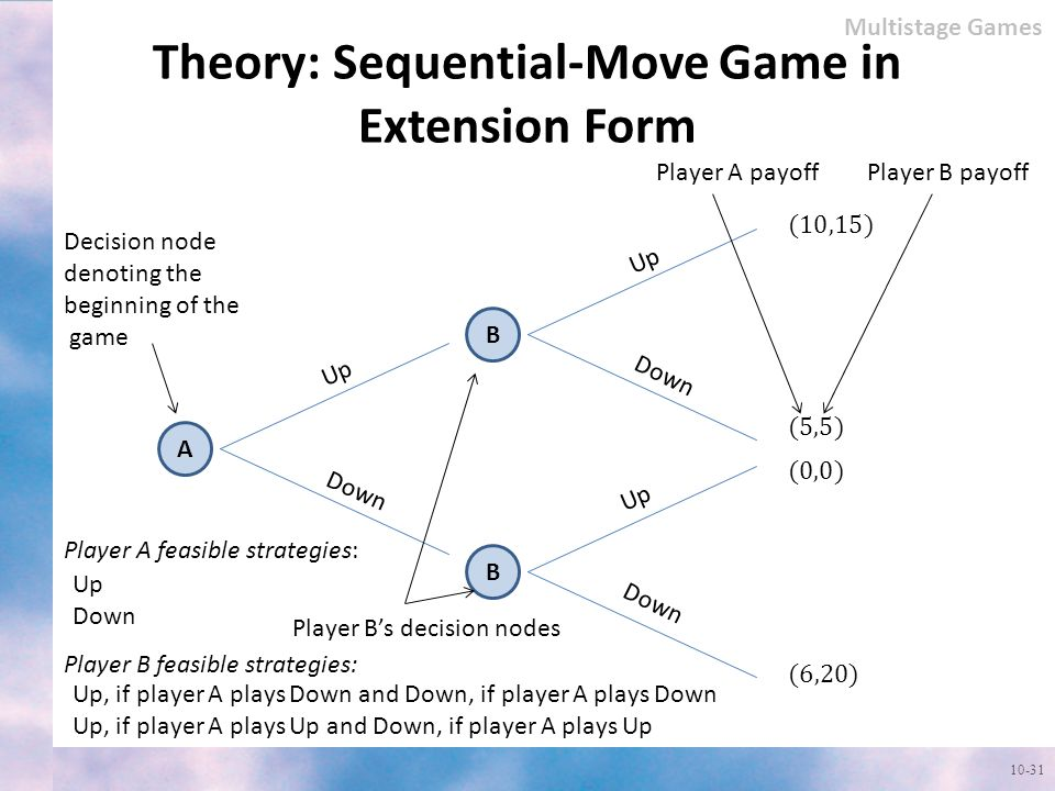 Theory: Sequential-Move Game in Extension Form