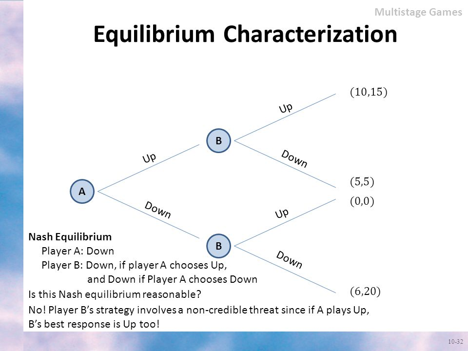 Equilibrium Characterization