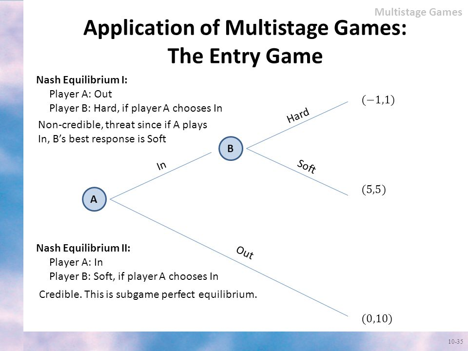 Application of Multistage Games: The Entry Game