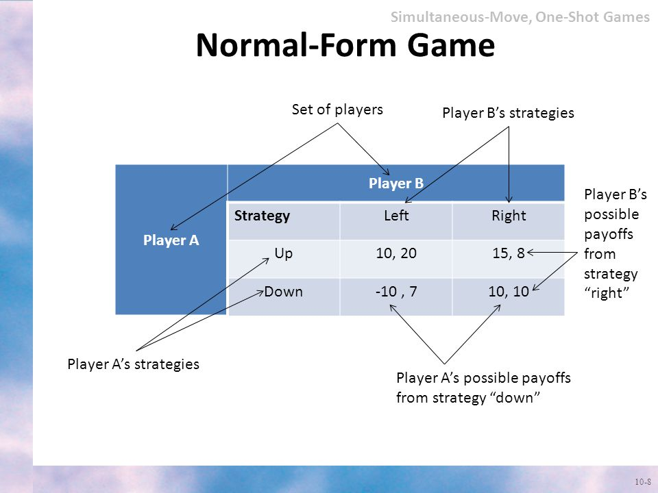 Normal-Form Game Simultaneous-Move, One-Shot Games Set of players