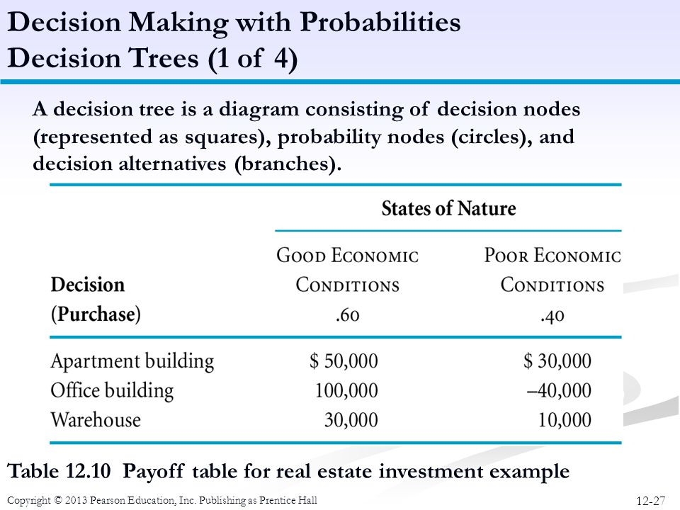 Decision Making with Probabilities Decision Trees (1 of 4)