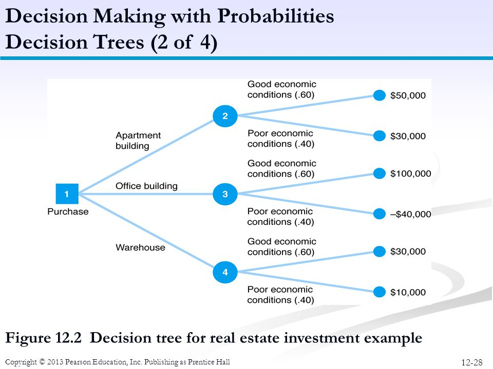 Decision Making with Probabilities Decision Trees (2 of 4)