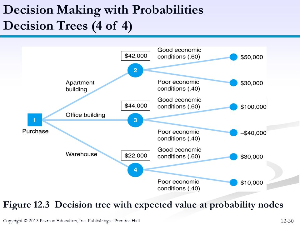 Decision Making with Probabilities Decision Trees (4 of 4)