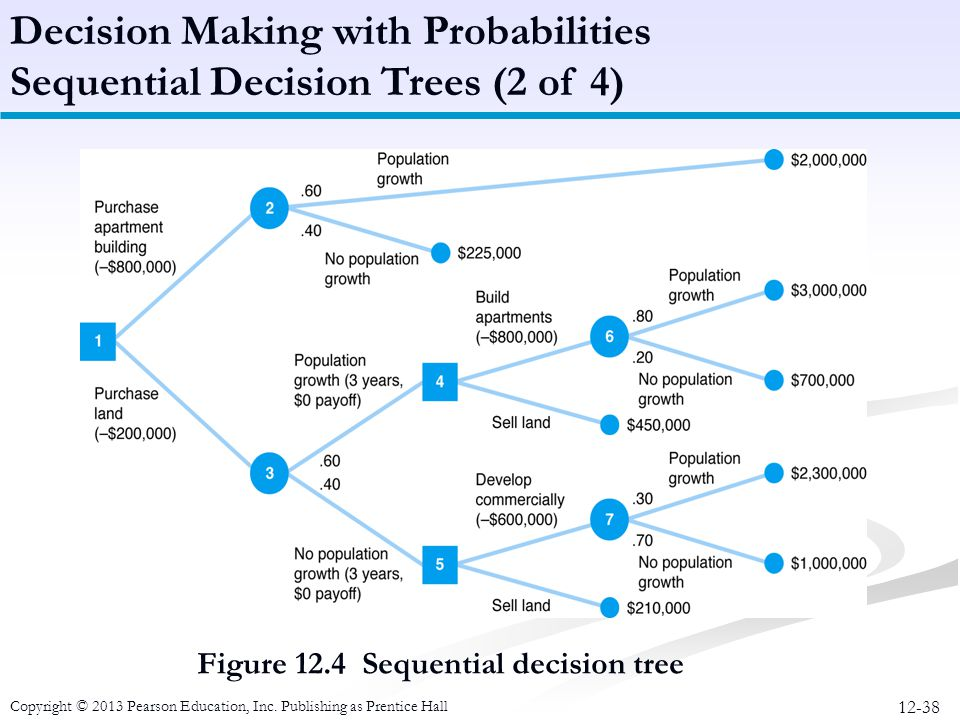 Decision Making with Probabilities Sequential Decision Trees (2 of 4)