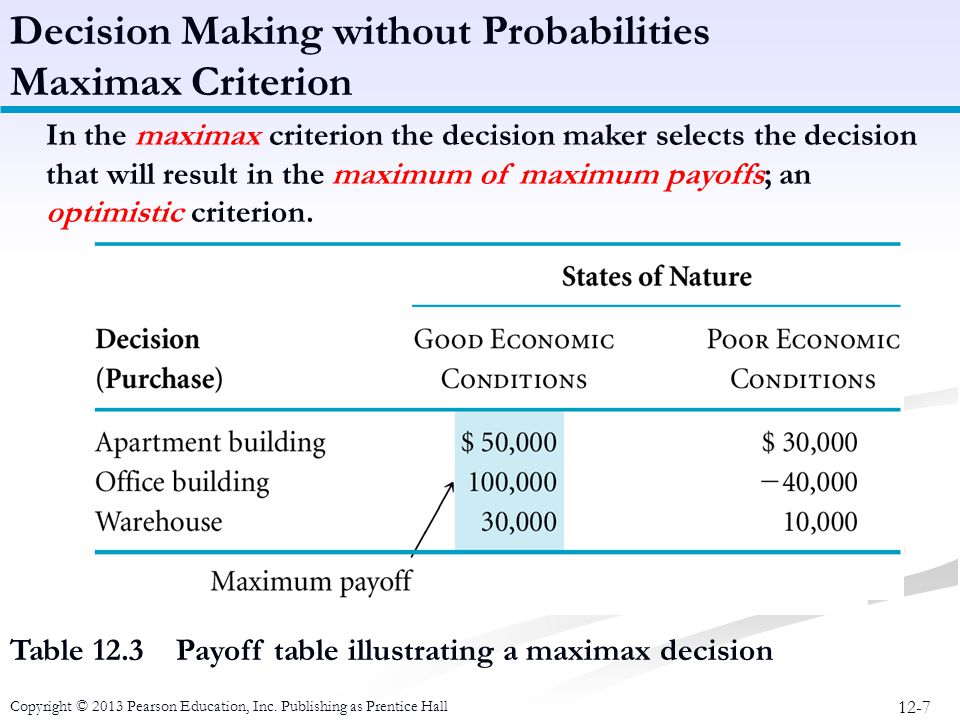 Decision Making without Probabilities Maximax Criterion
