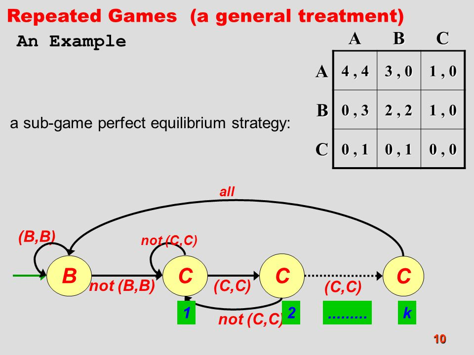B C Repeated Games (a general treatment) A B C An Example 4 , 4 3 , 0
