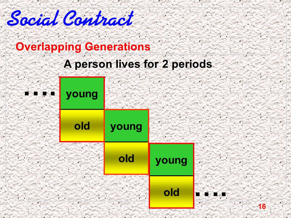 …. …. Social Contract Overlapping Generations
