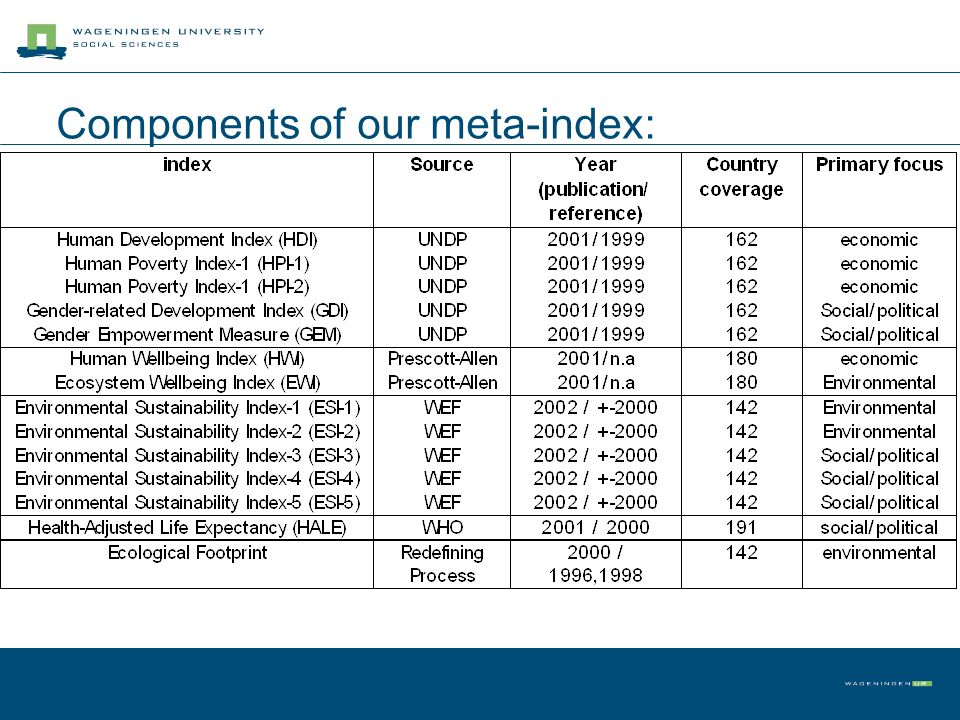 Components of our meta-index: