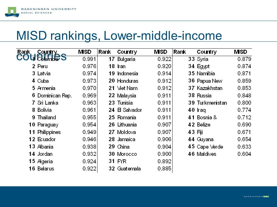MISD rankings, Lower-middle-income countries