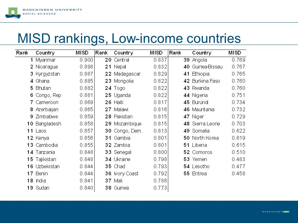 MISD rankings, Low-income countries
