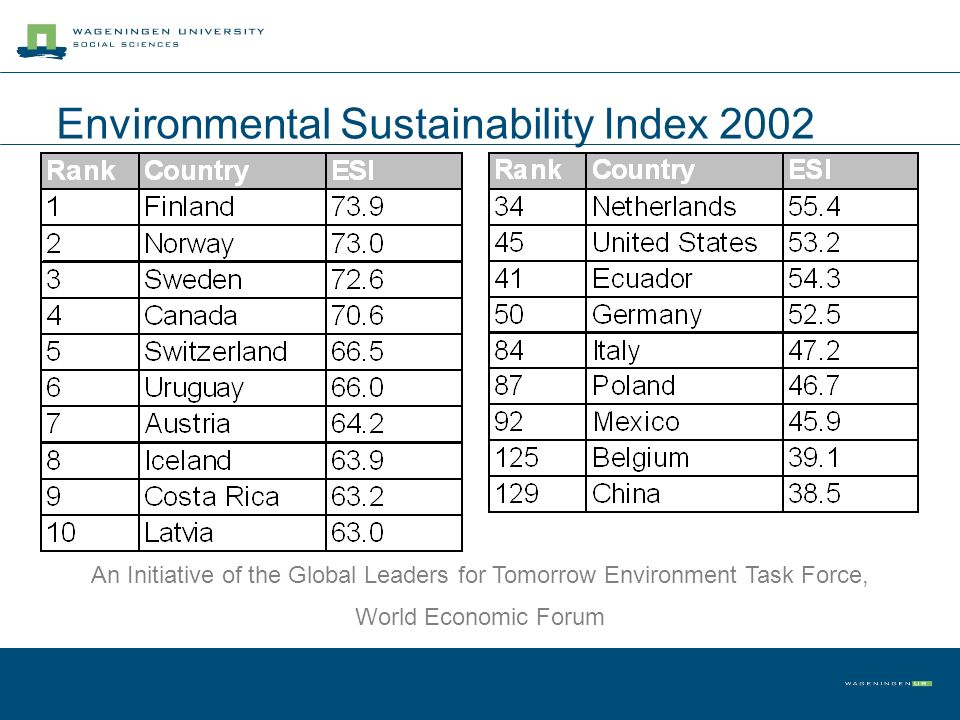 Environmental Sustainability Index 2002