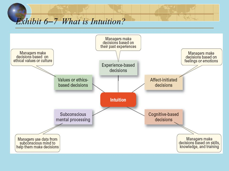 Exhibit 6–7 What is Intuition