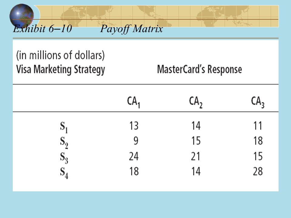 Exhibit 6–10 Payoff Matrix