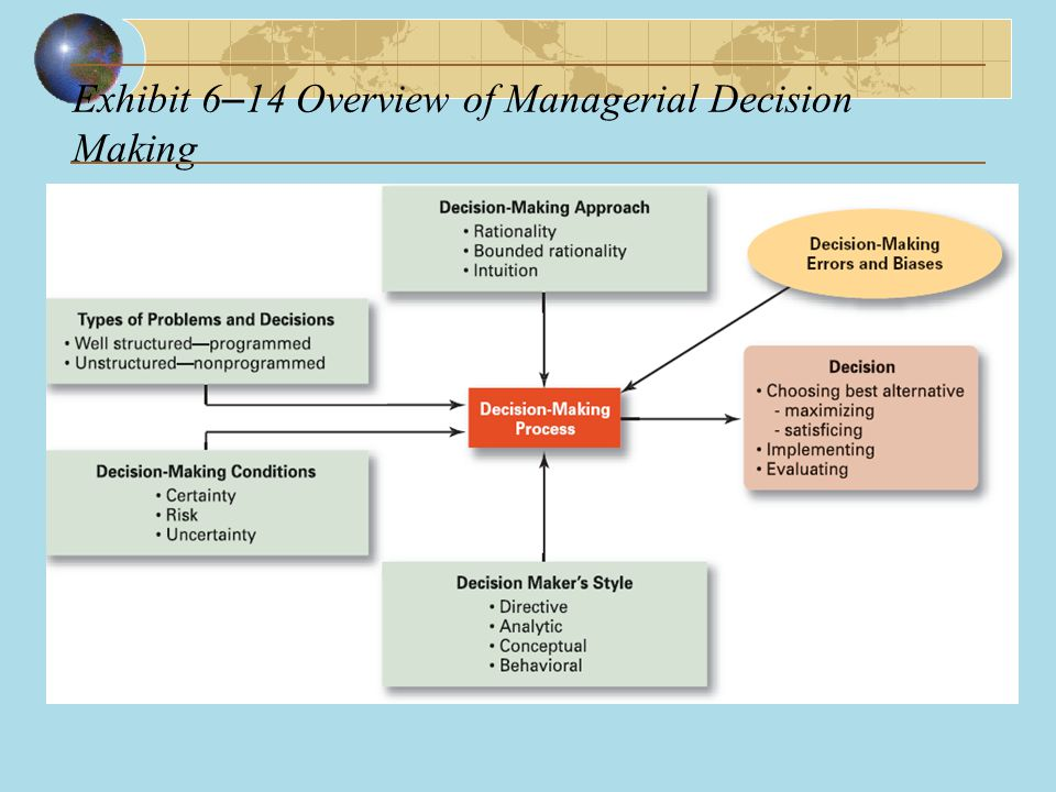 Exhibit 6–14 Overview of Managerial Decision Making