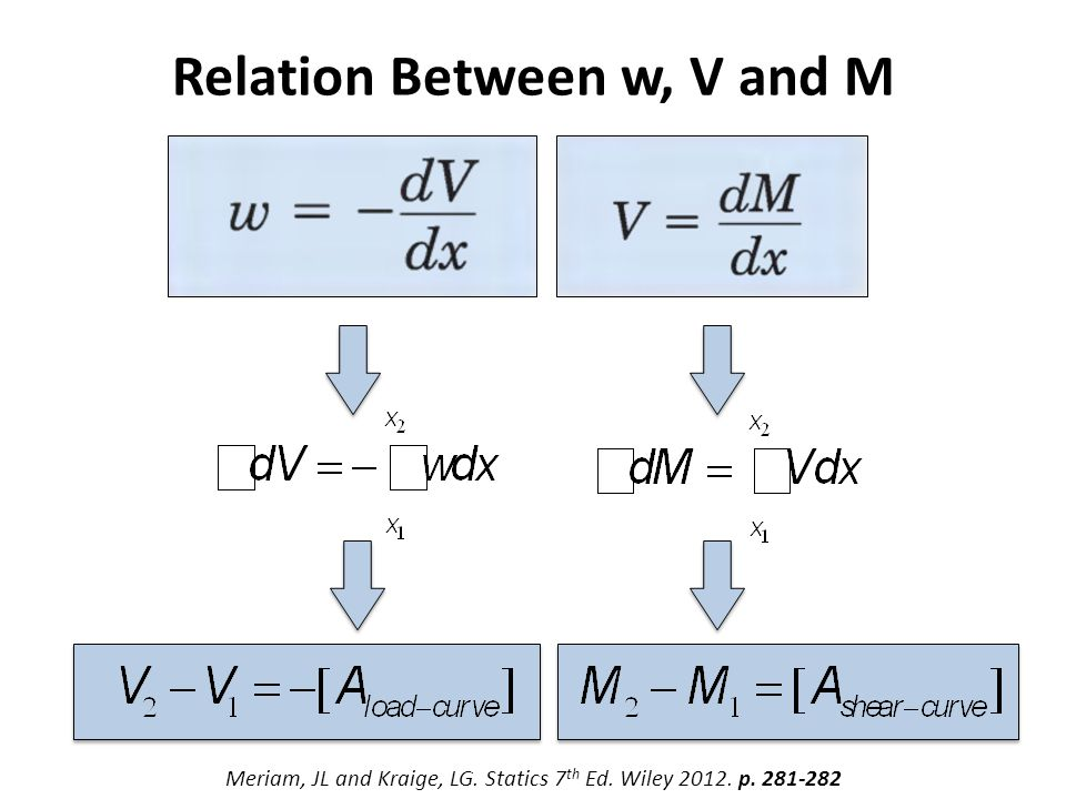 Relation Between w, V and M