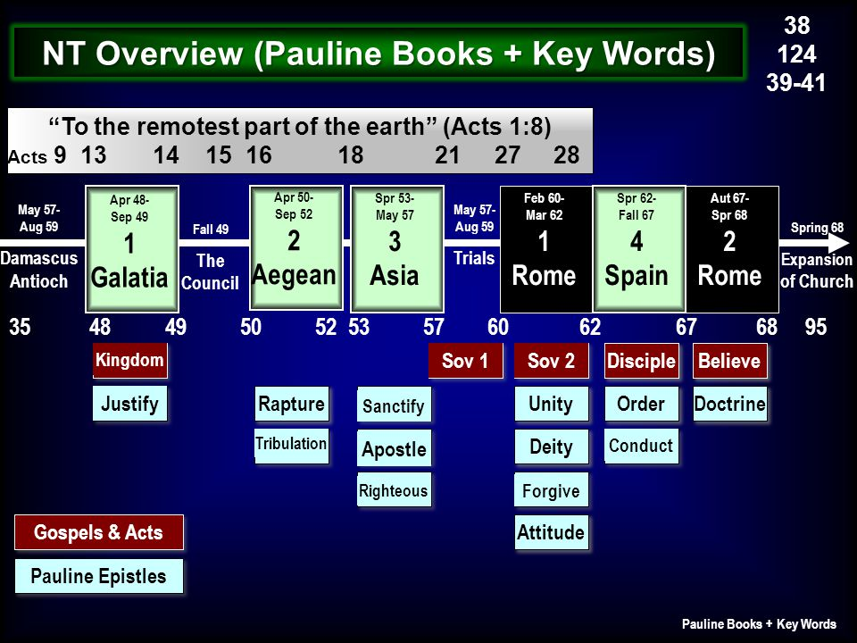 NT Overview (Pauline Books + Key Words)
