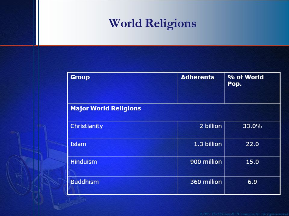 World Religions Group Adherents % of World Pop. Major World Religions