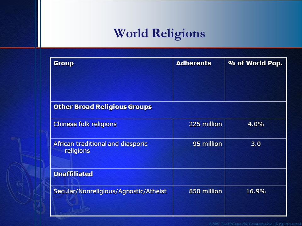 World Religions Group Adherents % of World Pop.