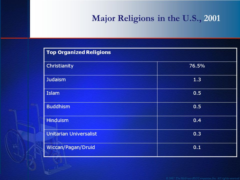 Major Religions in the U.S., 2001