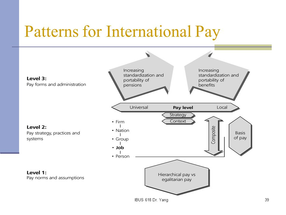 Patterns for International Pay