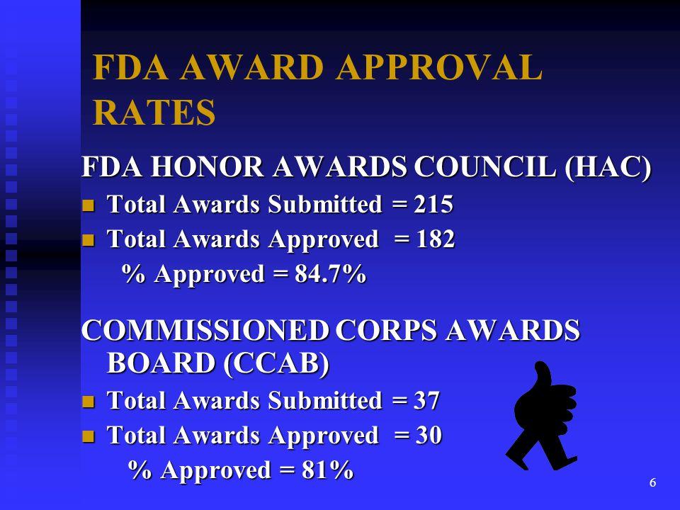 FDA AWARD APPROVAL RATES