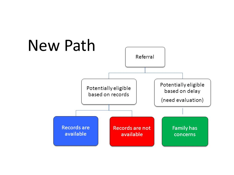 New Path Referral Potentially eligible based on records