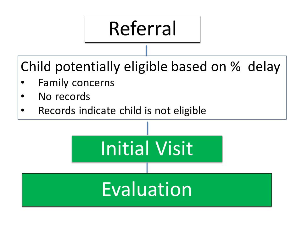 Referral Initial Visit Evaluation