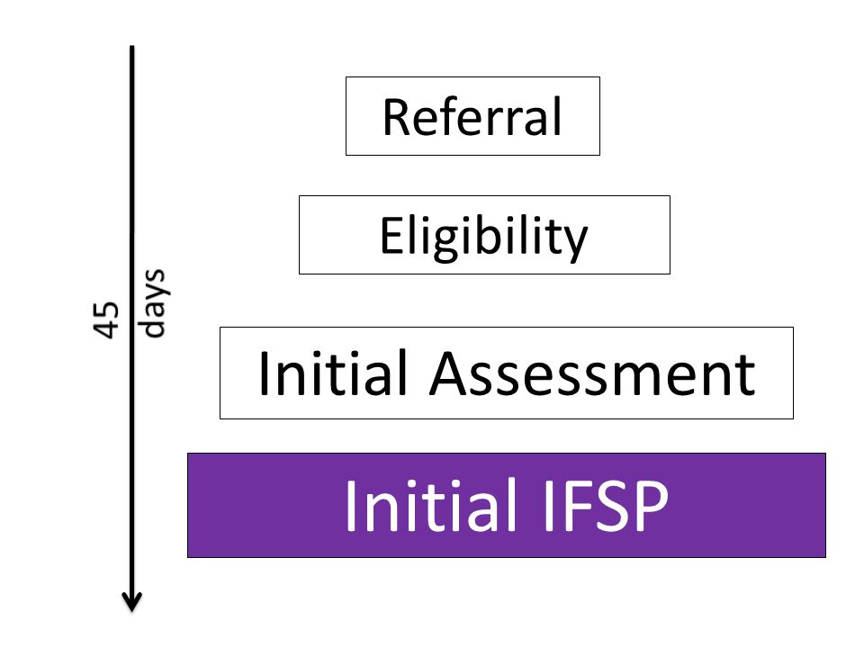 Initial IFSP Initial Assessment Referral Eligibility 45 days