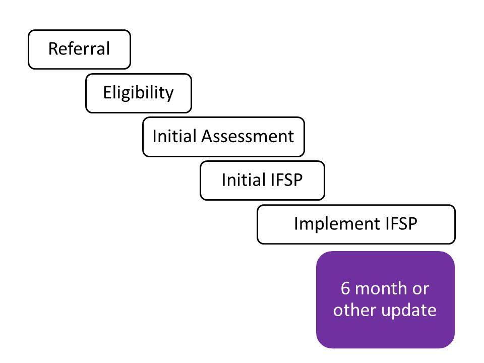 Referral Eligibility Initial Assessment Initial IFSP Implement IFSP