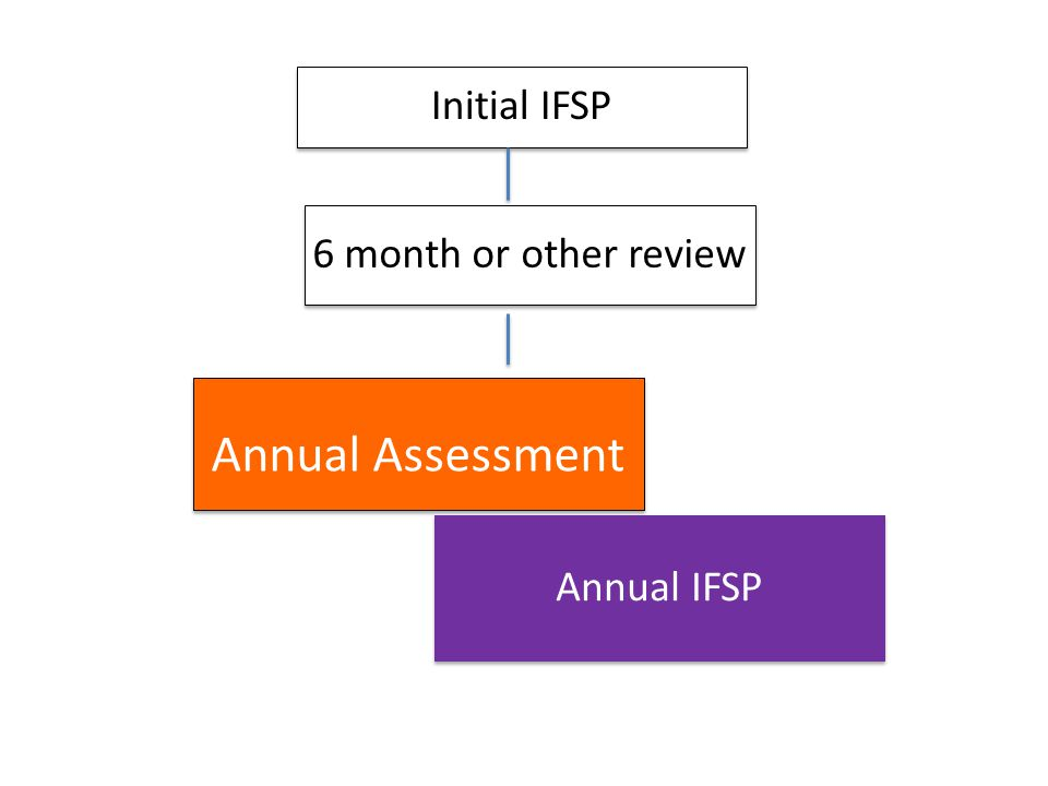 Annual Assessment Initial IFSP 6 month or other review Annual IFSP