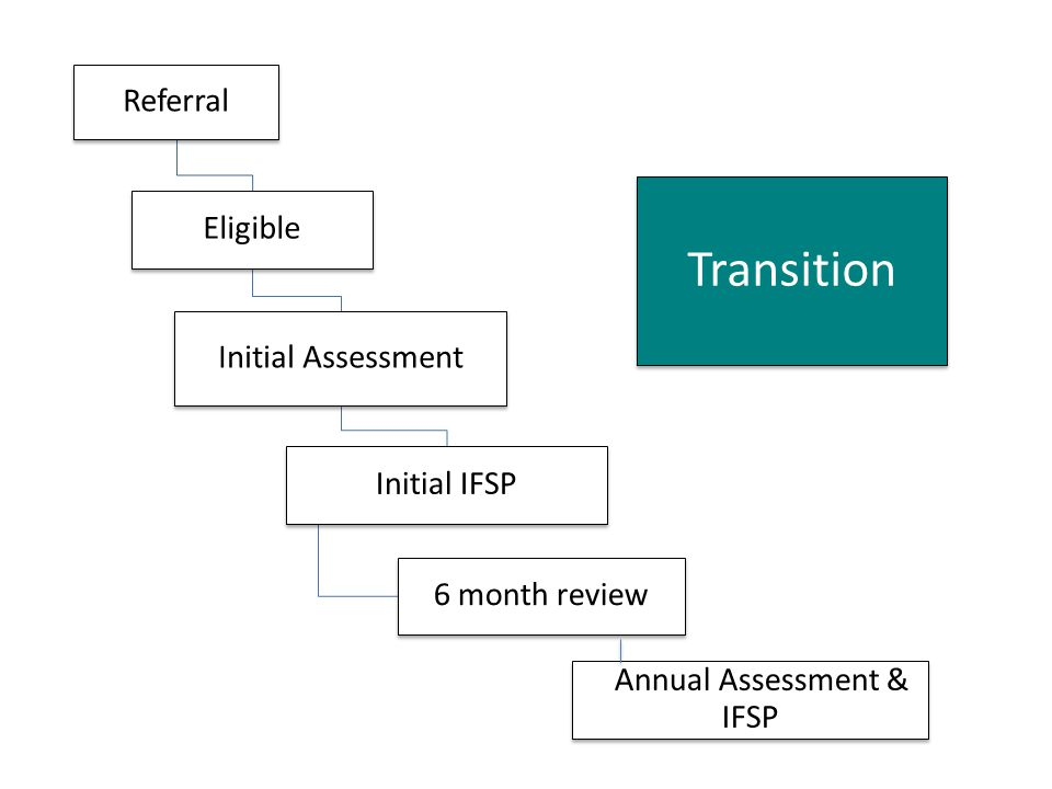 Annual Assessment & IFSP