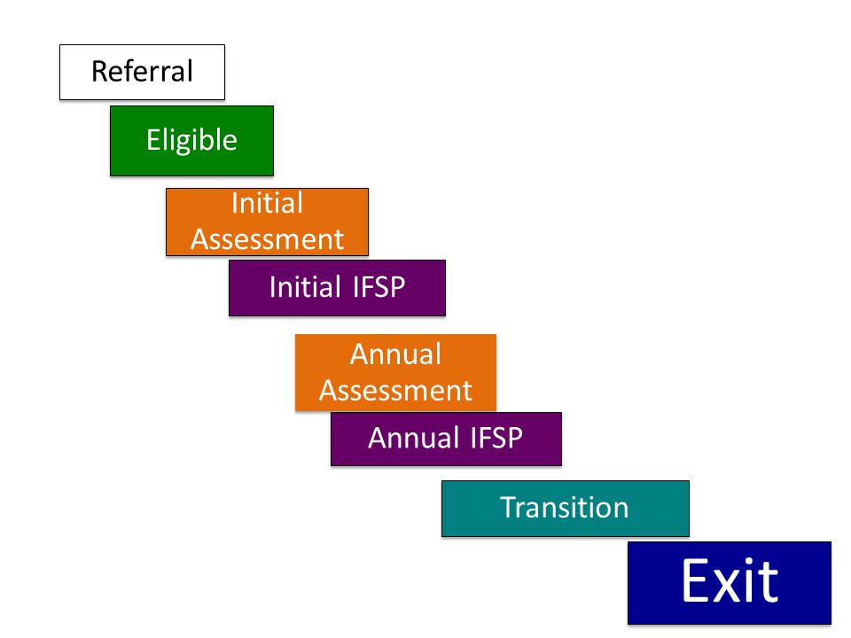 Exit Referral Eligible Initial Assessment Initial IFSP