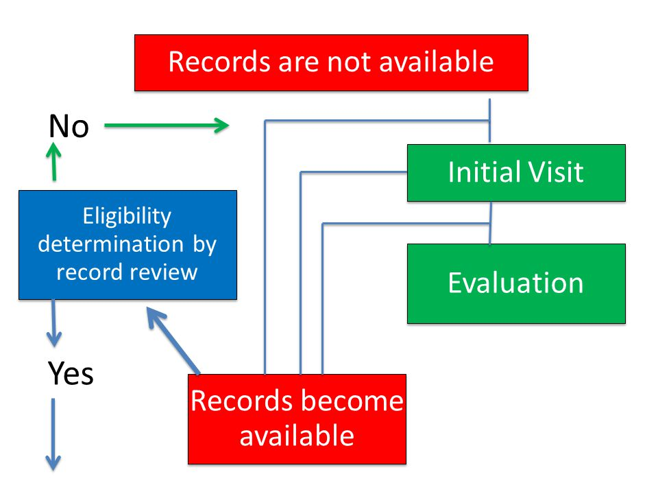 No Yes Records are not available Initial Visit Evaluation