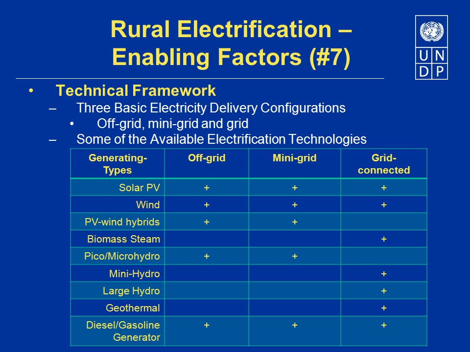Rural Electrification – Enabling Factors (#7)