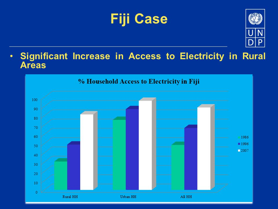 Fiji Case Significant Increase in Access to Electricity in Rural Areas
